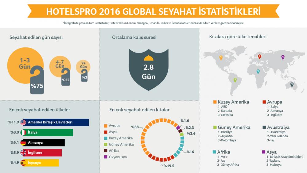 hotelspro-global-seyahat-istatistikleri