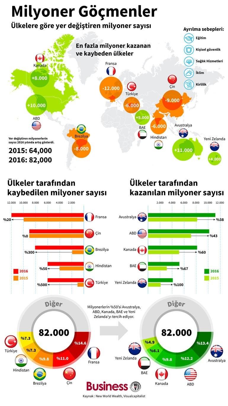 Dünyanın göç eden milyonerleri